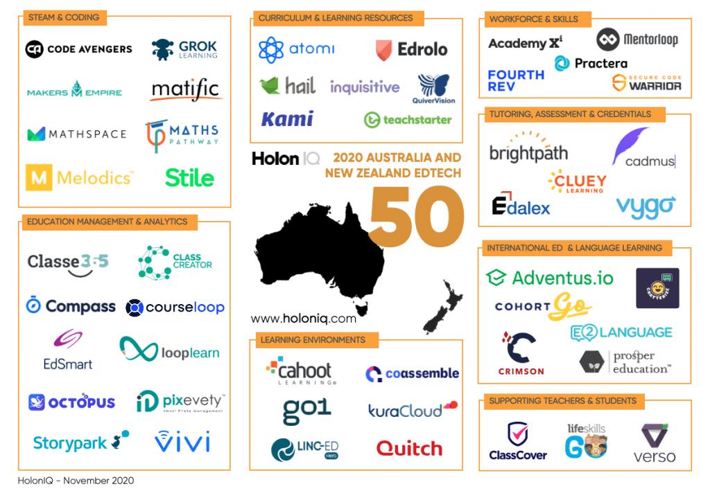 Makers Empire Recognised In HolonIQ's Australia-NZ EdTech 50 List