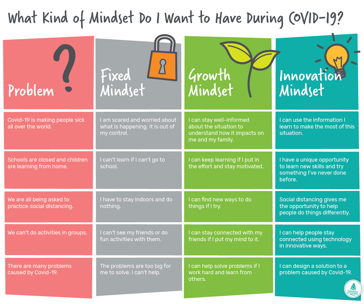 5 Real Life Covid 19 Problems How To Help Students Develop An Innovation Mindset Makers Empire
