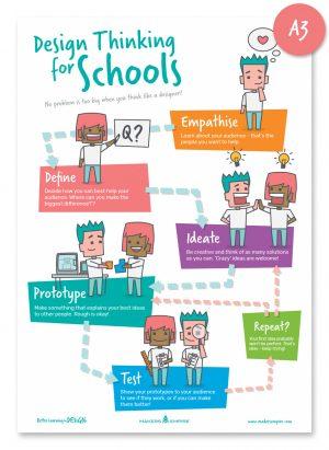 MAK_Design Thinking for Schools_1809_A3
