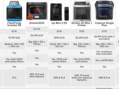 Best 3D Printers Schools Australia